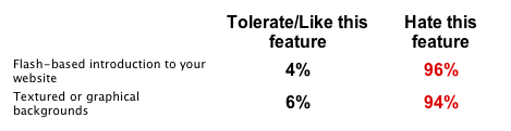 Photoshelter Buyers Survey 2009.png